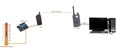 Transferring data via audio FSK - modem style! - Hackalizer